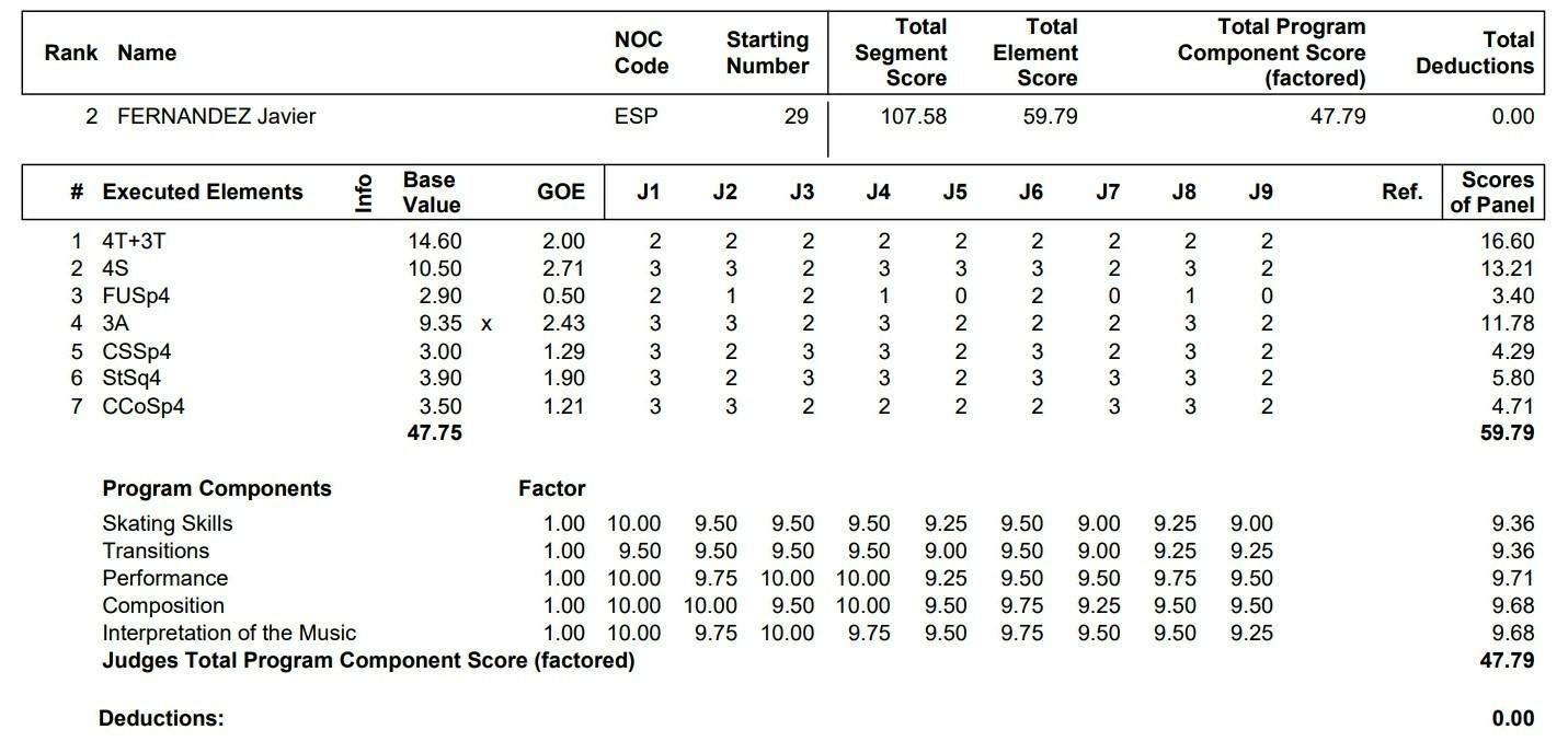 プロトコル フィギュア スケート